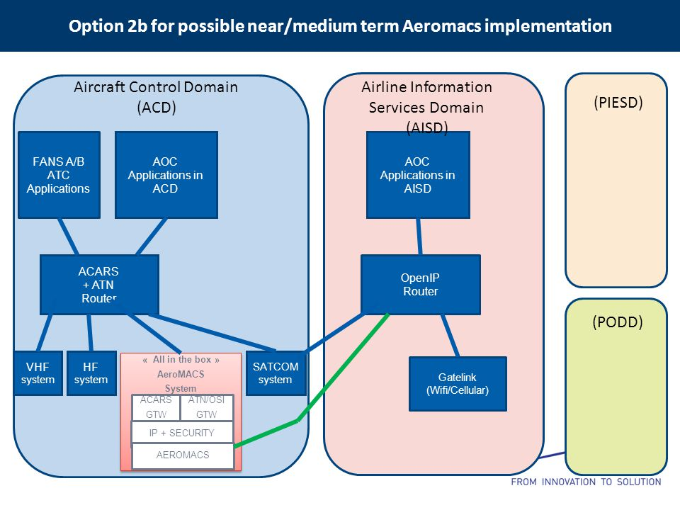Option 2b for possible near/medium term Aeromacs implementation