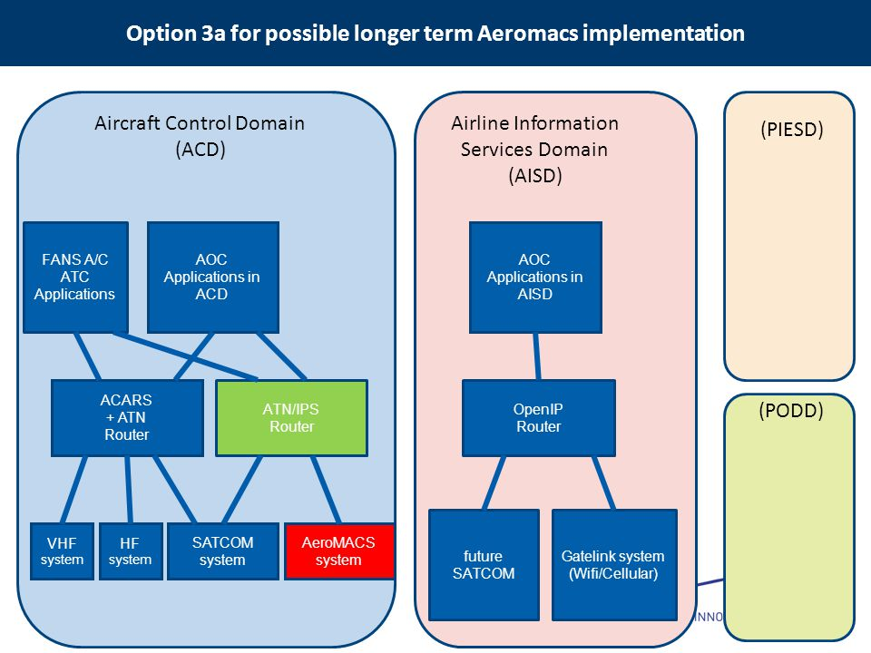 Option 3a for possible longer term Aeromacs implementation
