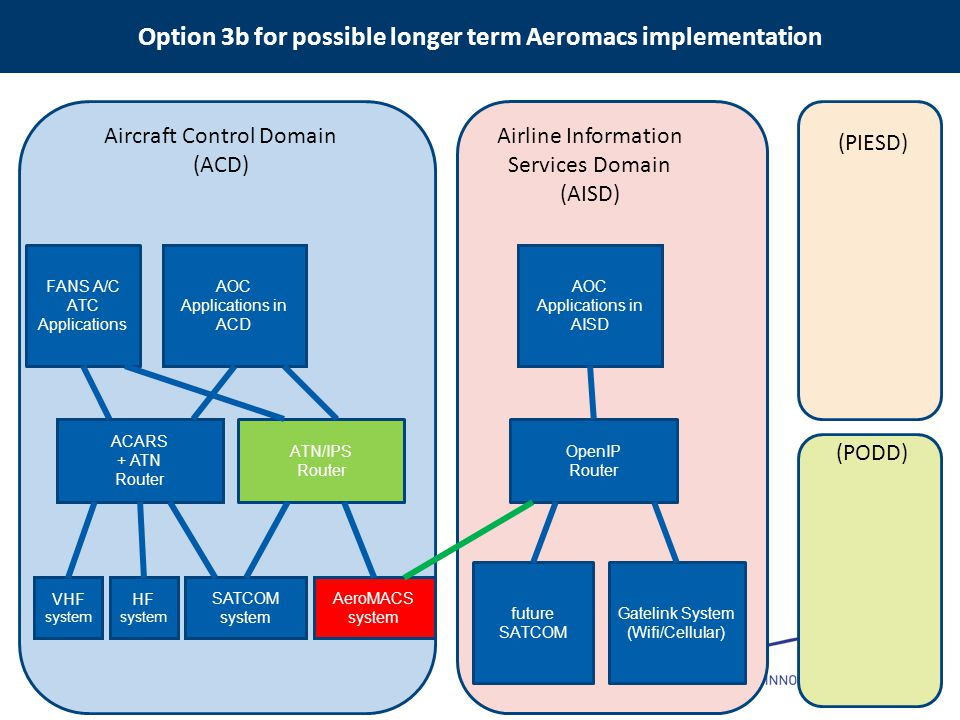 Option 3b for possible longer term Aeromacs implementation