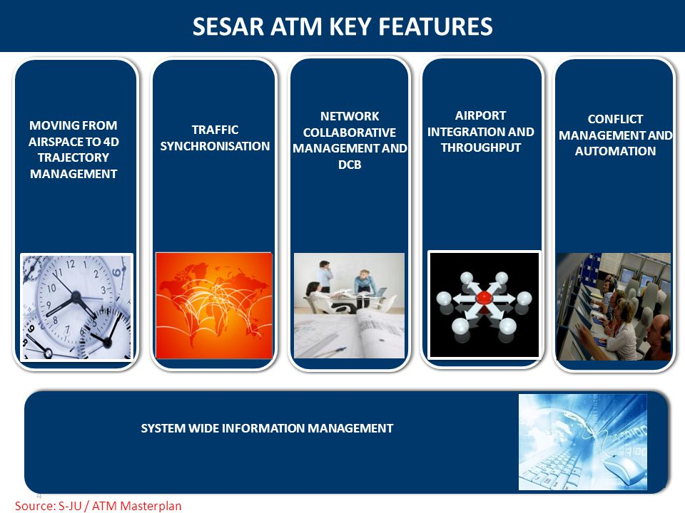SESAR ATM KEY FEATURES MOVING FROM AIRSPACE TO 4D TRAJECTORY MANAGEMENT. TRAFFIC SYNCHRONISATION. NETWORK COLLABORATIVE MANAGEMENT AND DCB.