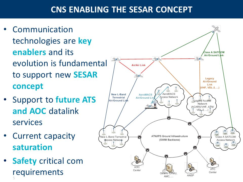 CNS ENABLING THE SESAR CONCEPT