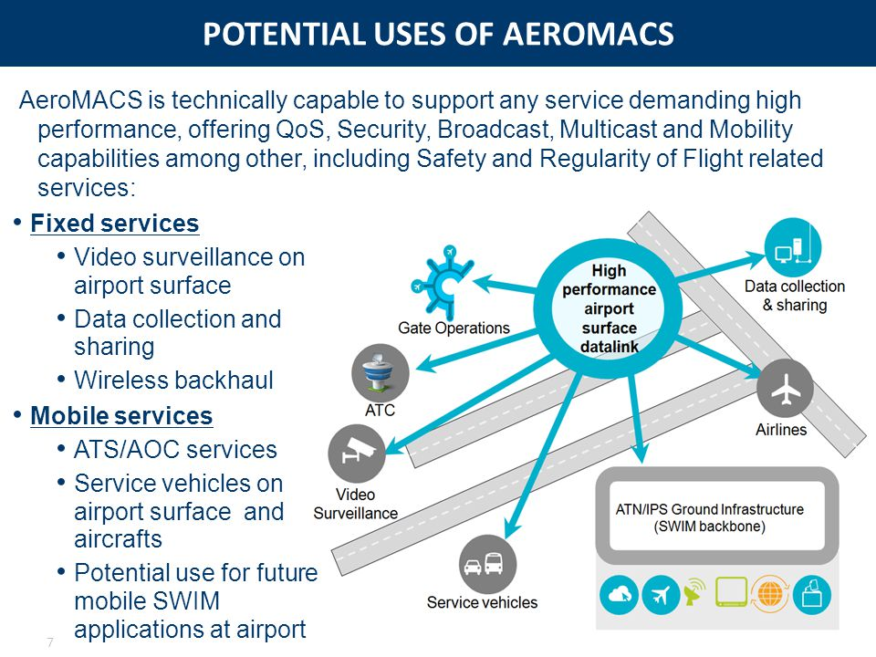 POTENTIAL USES OF AEROMACS