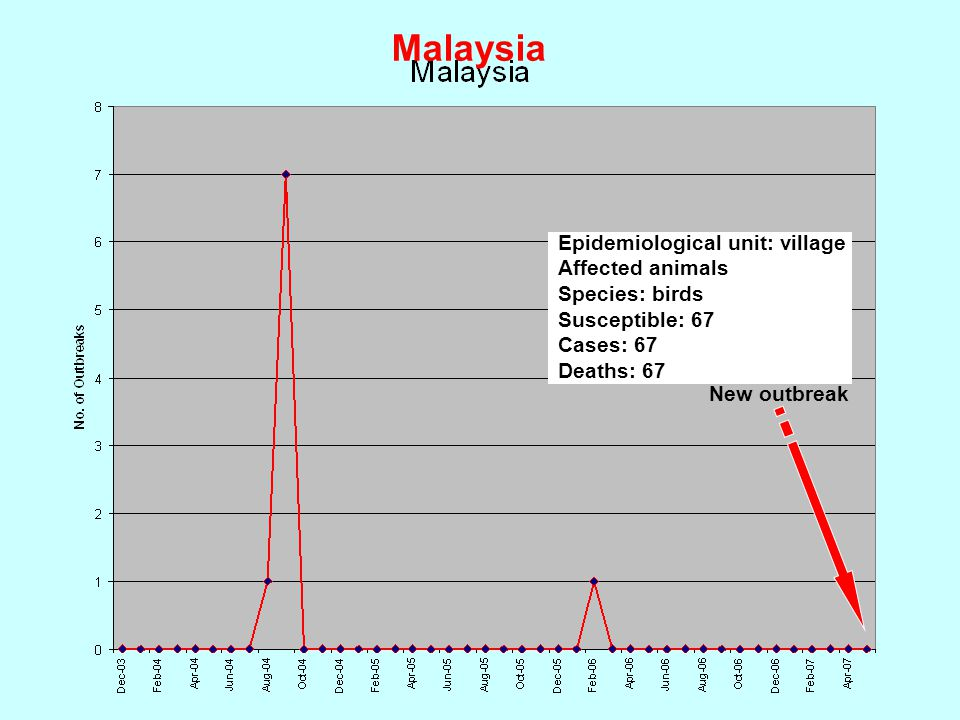 Malaysia Epidemiological unit: village Affected animals Species: birds Susceptible: 67 Cases: 67 Deaths: 67.