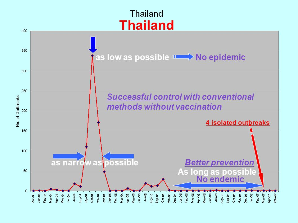 Thailand as low as possible No epidemic