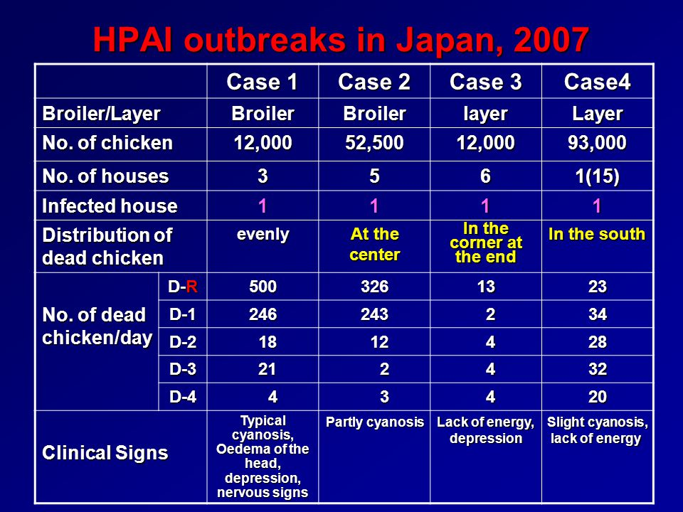 HPAI outbreaks in Japan, 2007