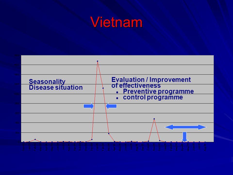 Vietnam Evaluation / Improvement Seasonality of effectiveness