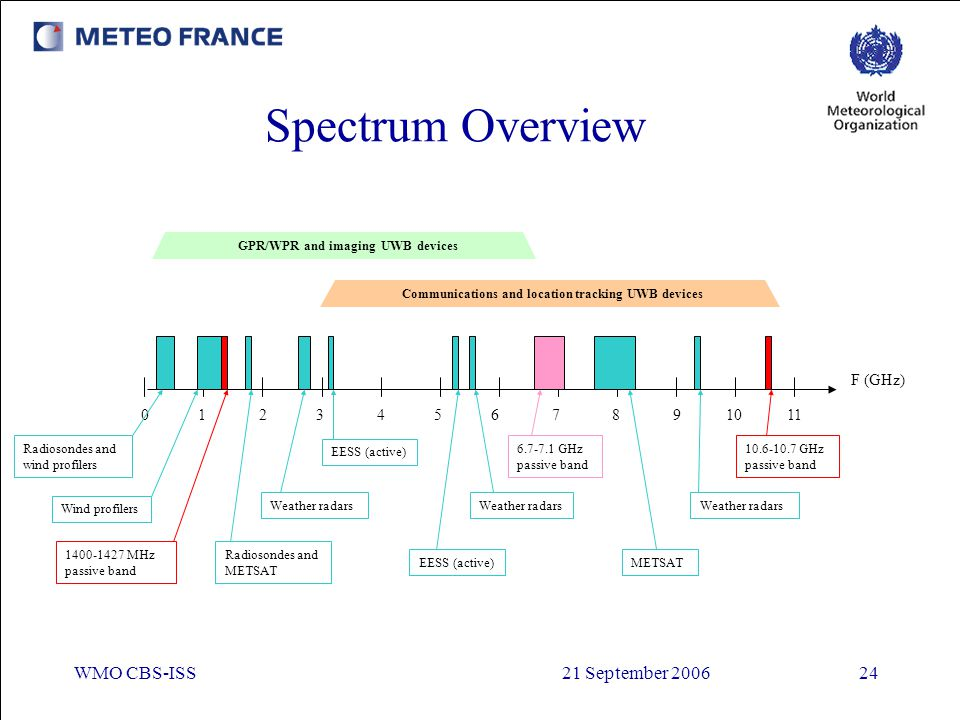 Spectrum Overview WMO CBS-ISS 21 September
