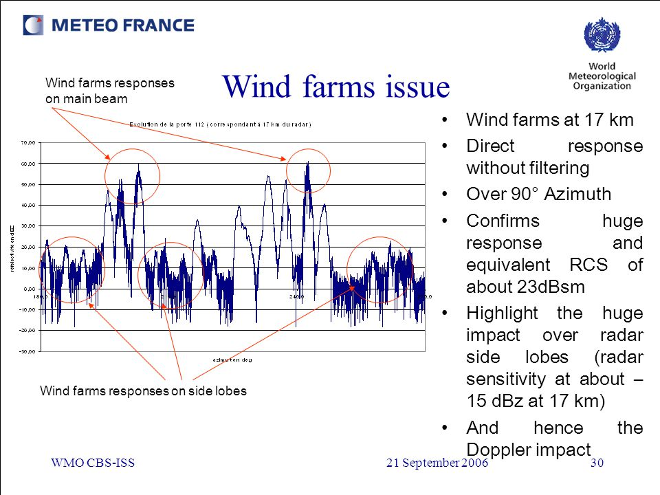 Wind farms issue Wind farms at 17 km Direct response without filtering