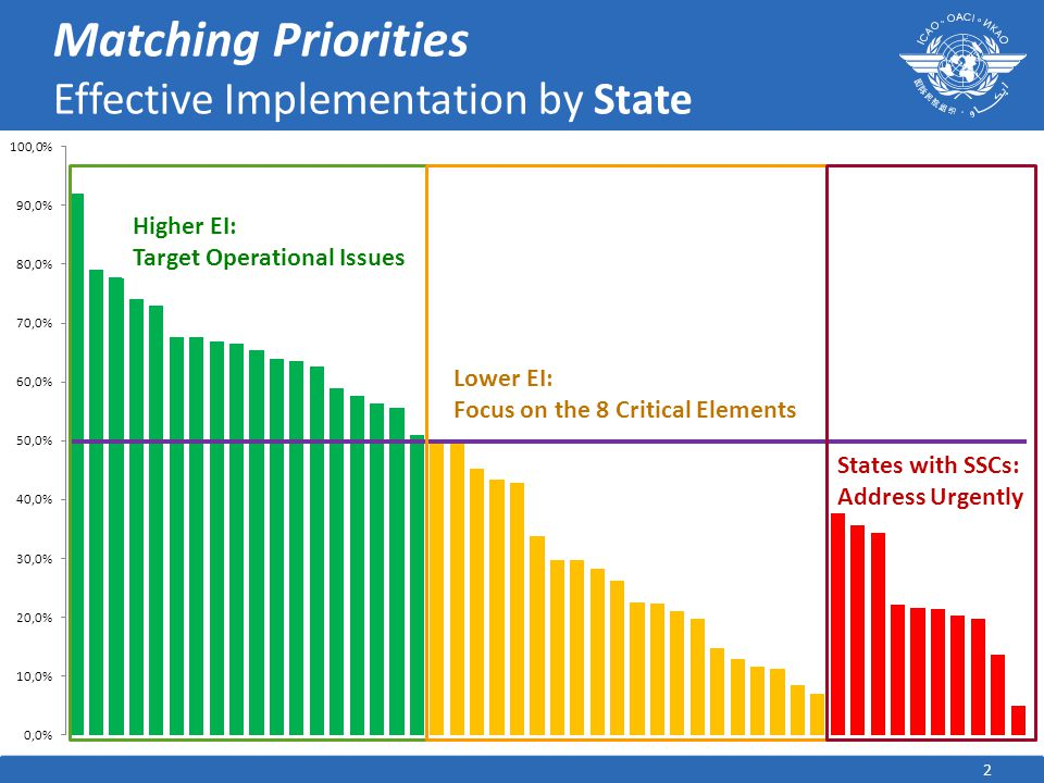 Matching Priorities Effective Implementation by State