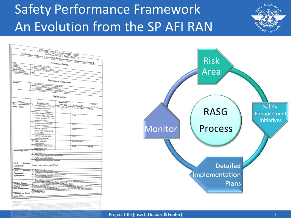 Safety Performance Framework An Evolution from the SP AFI RAN