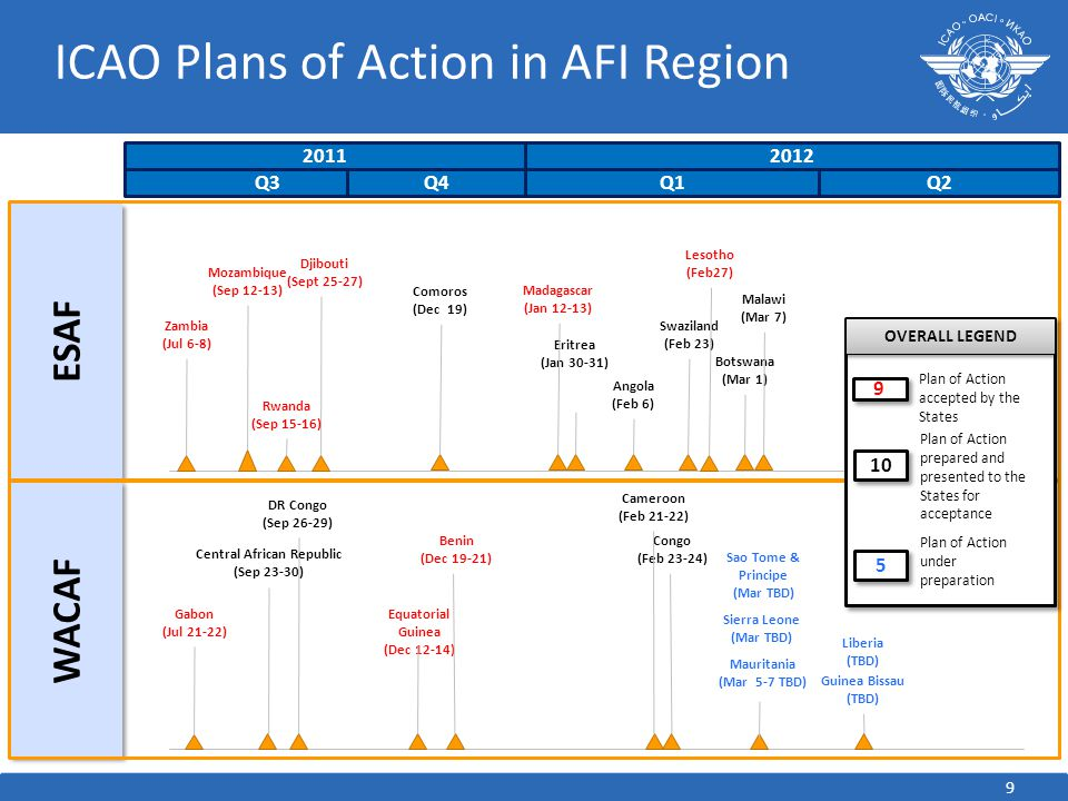 ICAO Plans of Action in AFI Region