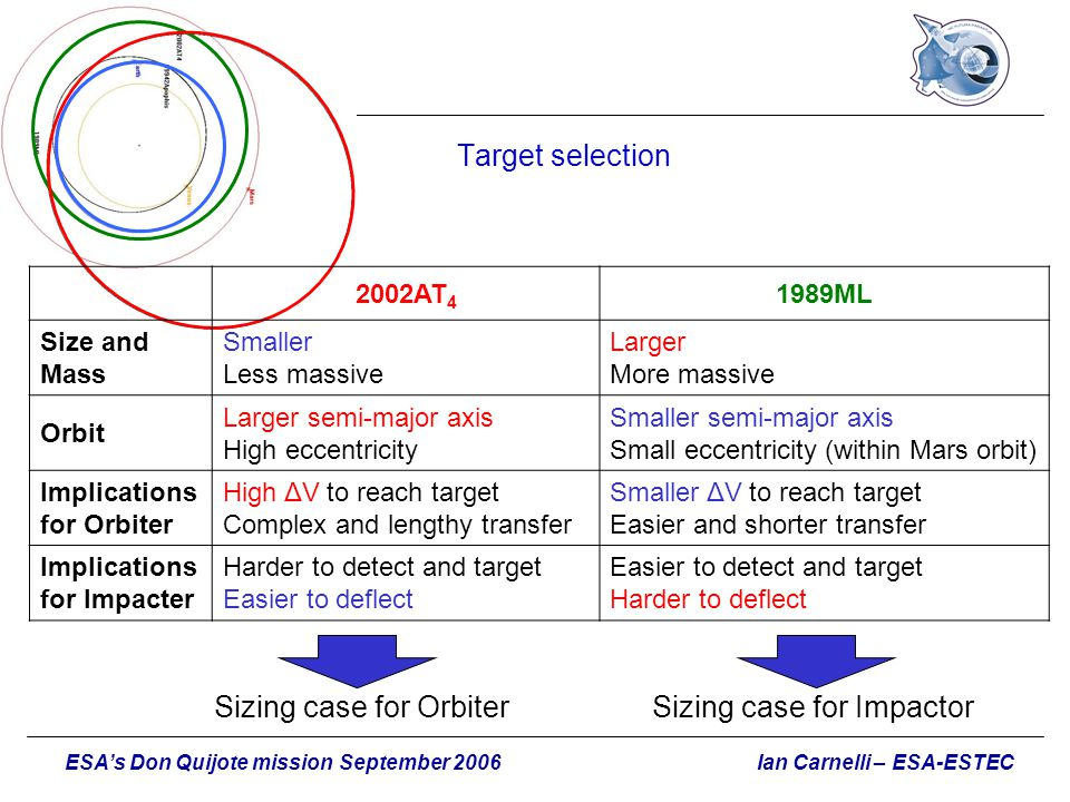 Sizing case for Orbiter Sizing case for Impactor