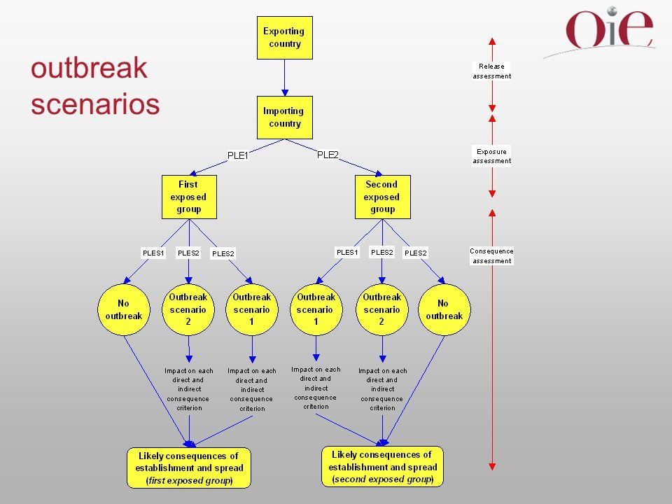 outbreak scenarios