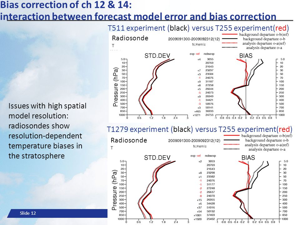 Bias correction of ch 12 & 14: interaction between forecast model error and bias correction