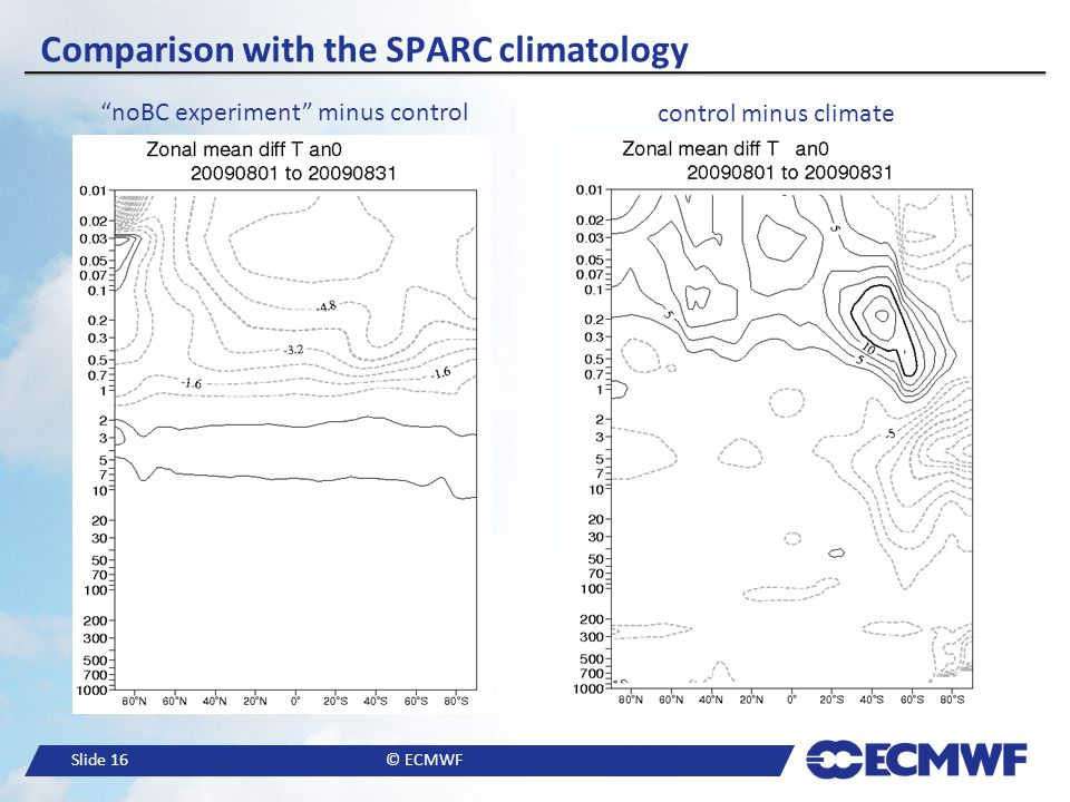 Comparison with the SPARC climatology