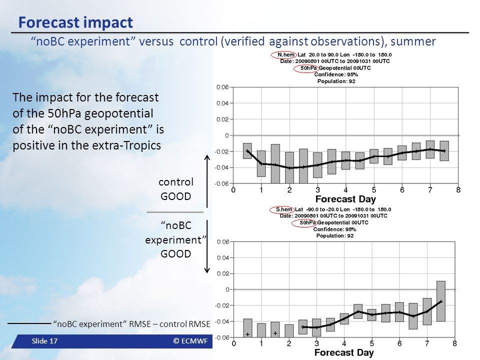 Forecast impact noBC experiment versus control (verified against observations), summer.