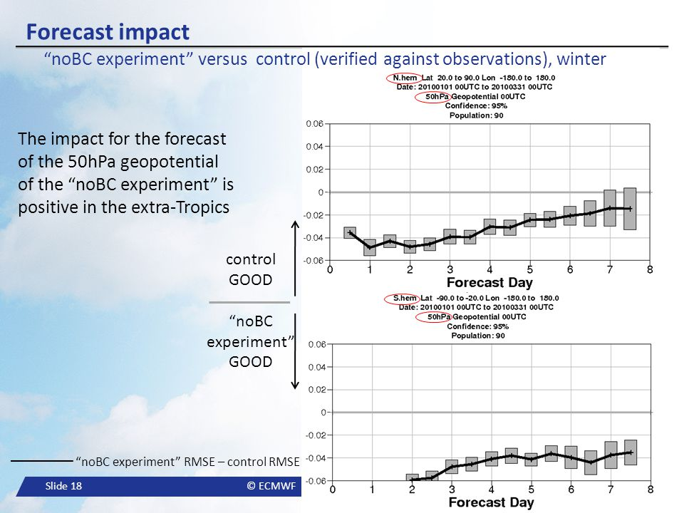 Forecast impact noBC experiment versus control (verified against observations), winter.