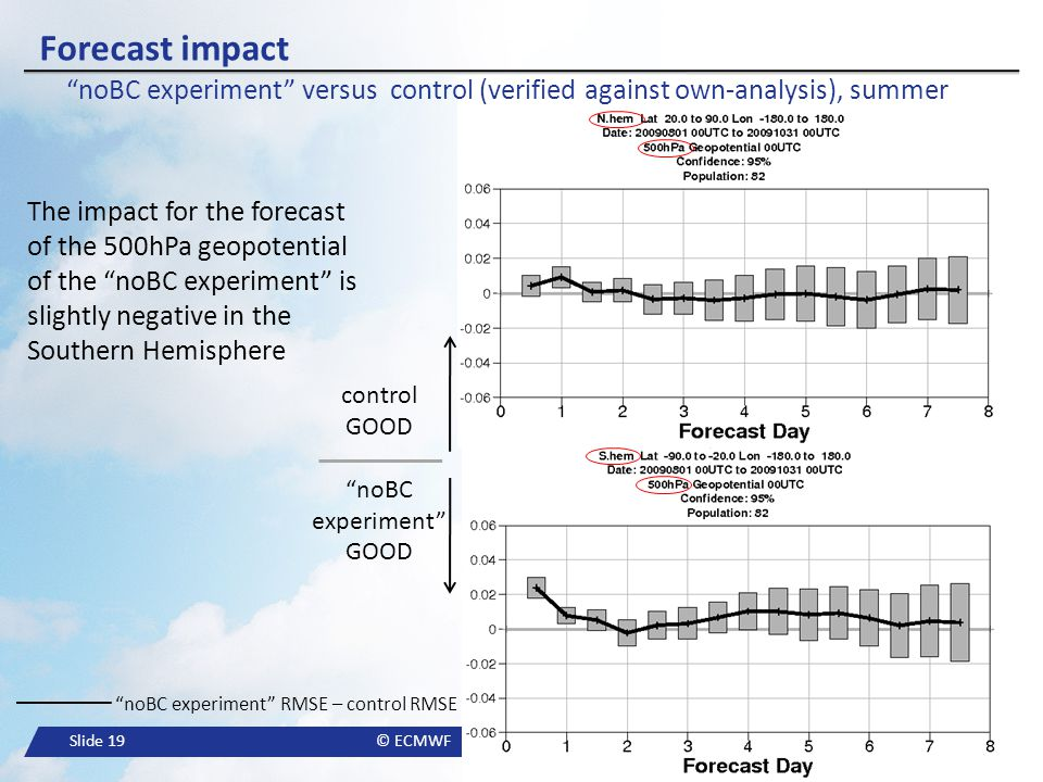 Forecast impact noBC experiment versus control (verified against own-analysis), summer.