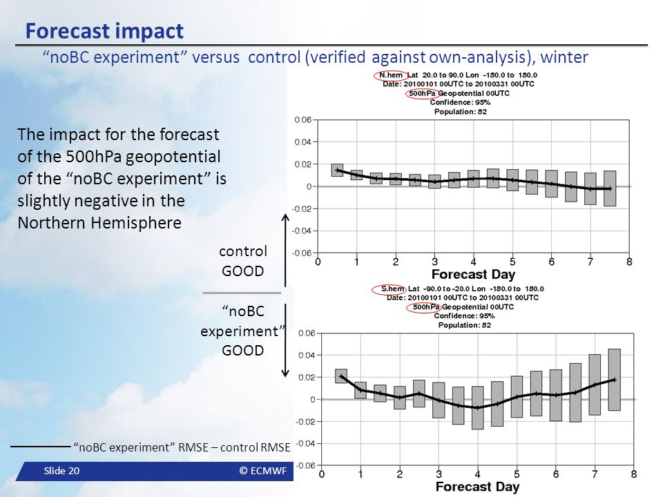 Forecast impact noBC experiment versus control (verified against own-analysis), winter.
