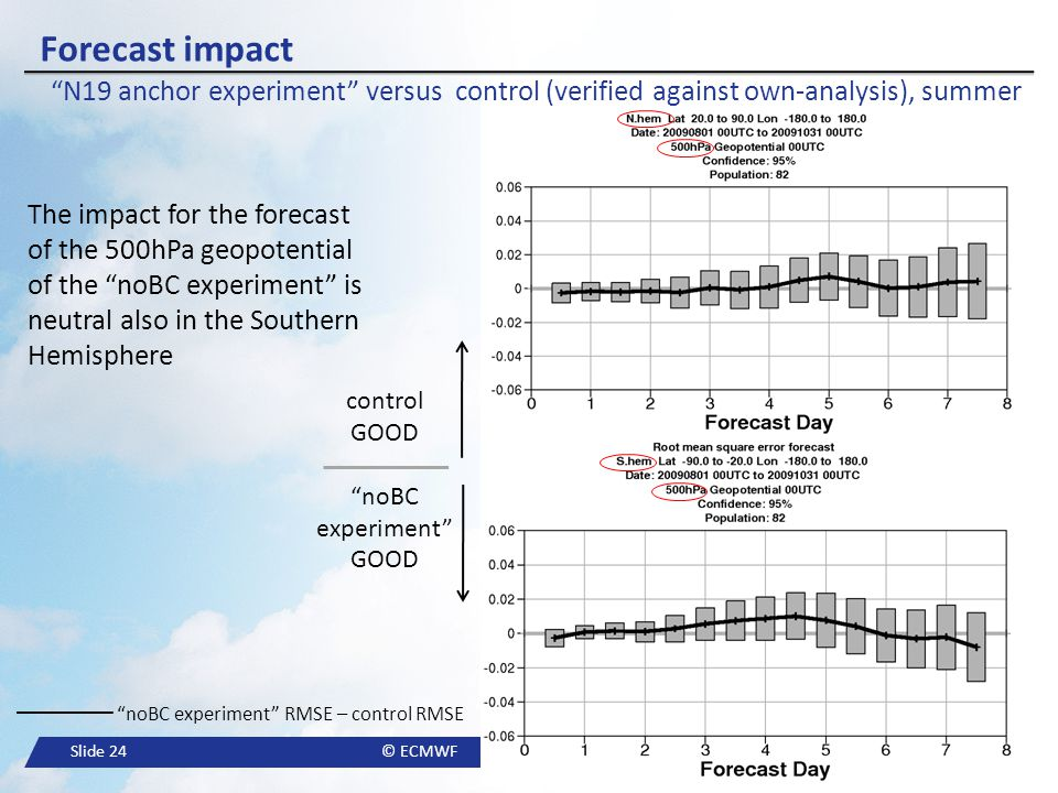 Forecast impact N19 anchor experiment versus control (verified against own-analysis), summer.