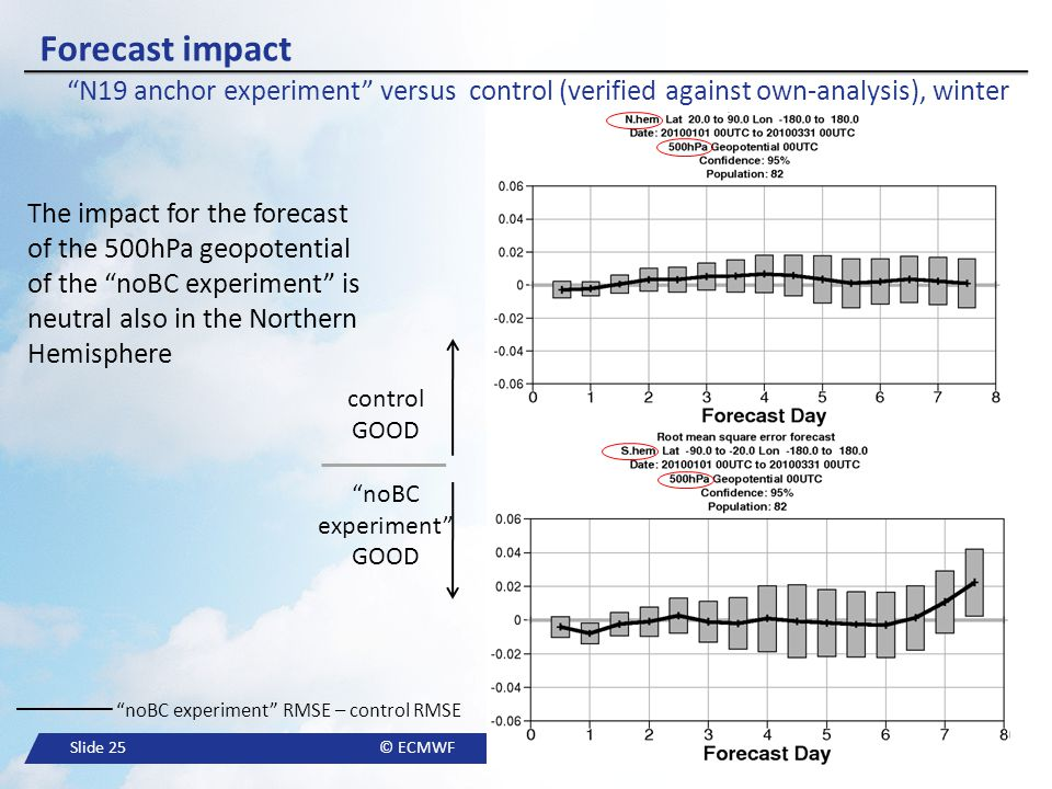 Forecast impact N19 anchor experiment versus control (verified against own-analysis), winter.