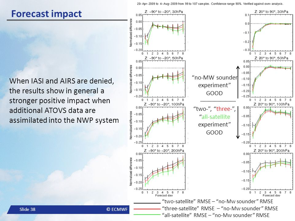 Forecast impact no-MW sounder experiment GOOD. two- , three- , all-satellite experiment