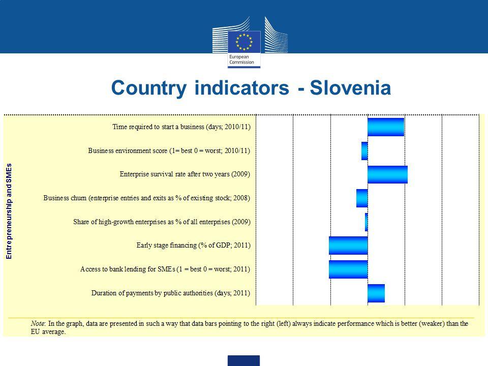 Country indicators - Slovenia