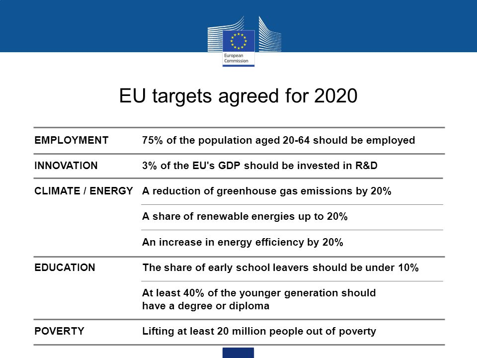 EU targets agreed for 2020 EMPLOYMENT 75% of the population aged 20-64 should be employed.