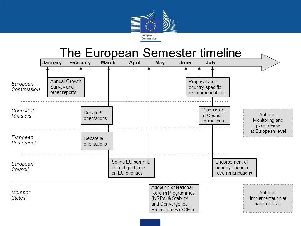 The European Semester timeline