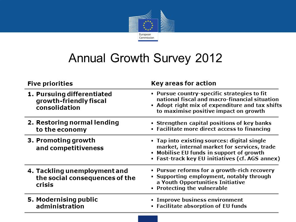 Annual Growth Survey 2012 Five priorities Key areas for action