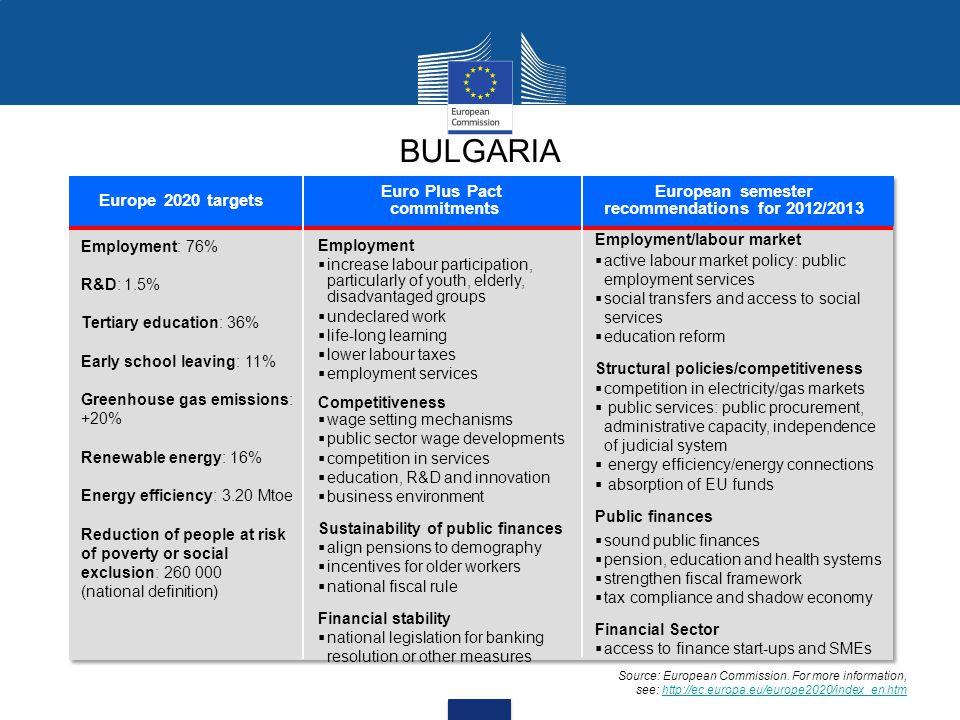 BULGARIA Europe 2020 targets Euro Plus Pact commitments