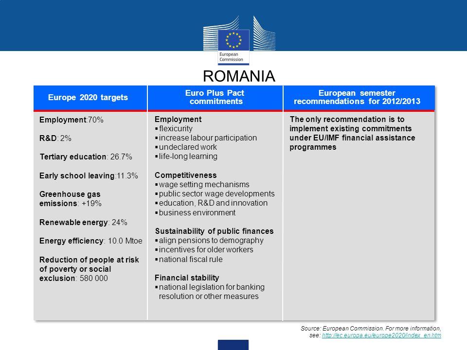 ROMANIA Europe 2020 targets Euro Plus Pact commitments