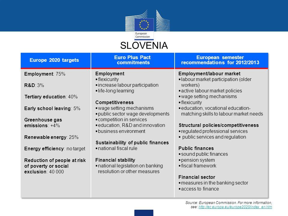 SLOVENIA Europe 2020 targets Euro Plus Pact commitments