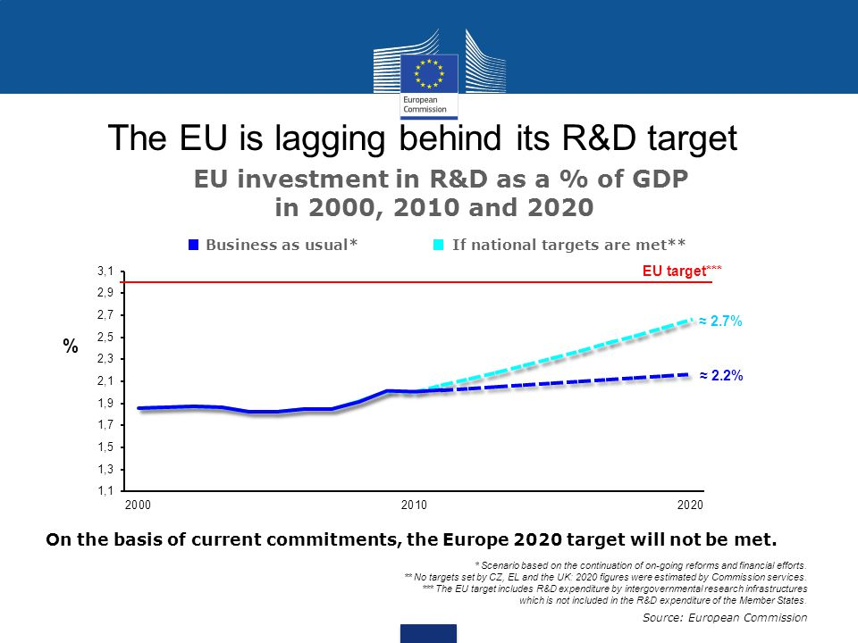 The EU is lagging behind its R&D target