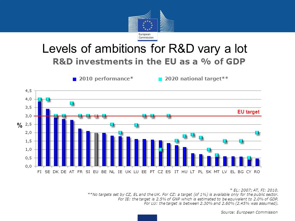 Levels of ambitions for R&D vary a lot