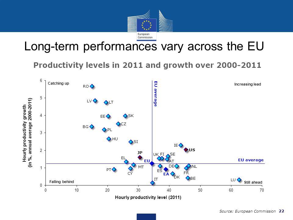 Long-term performances vary across the EU