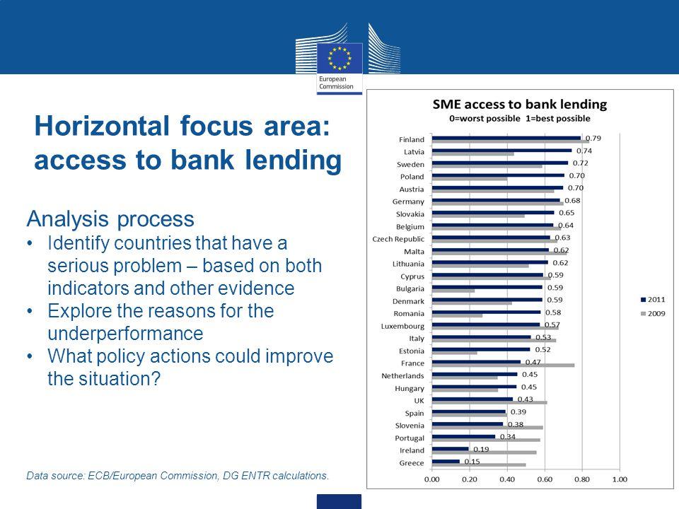 Horizontal focus area: access to bank lending