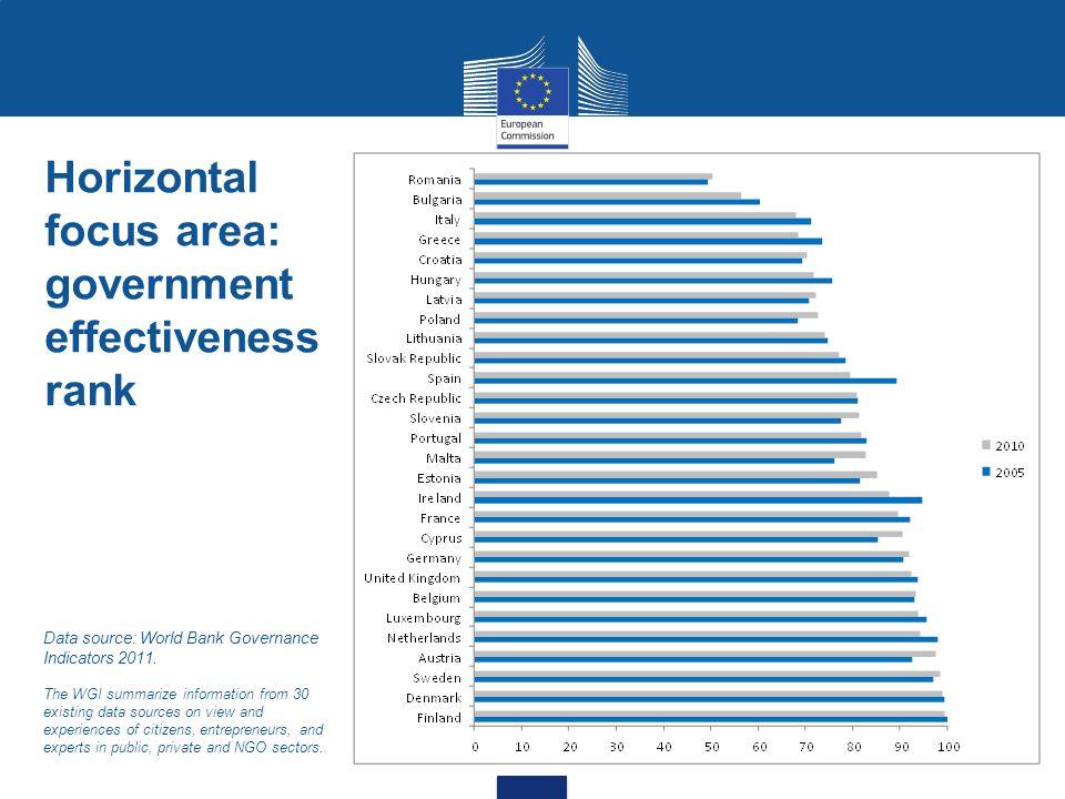 Horizontal focus area: government effectiveness rank