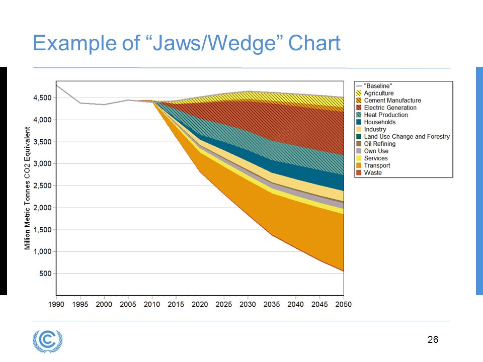Example of Jaws/Wedge Chart