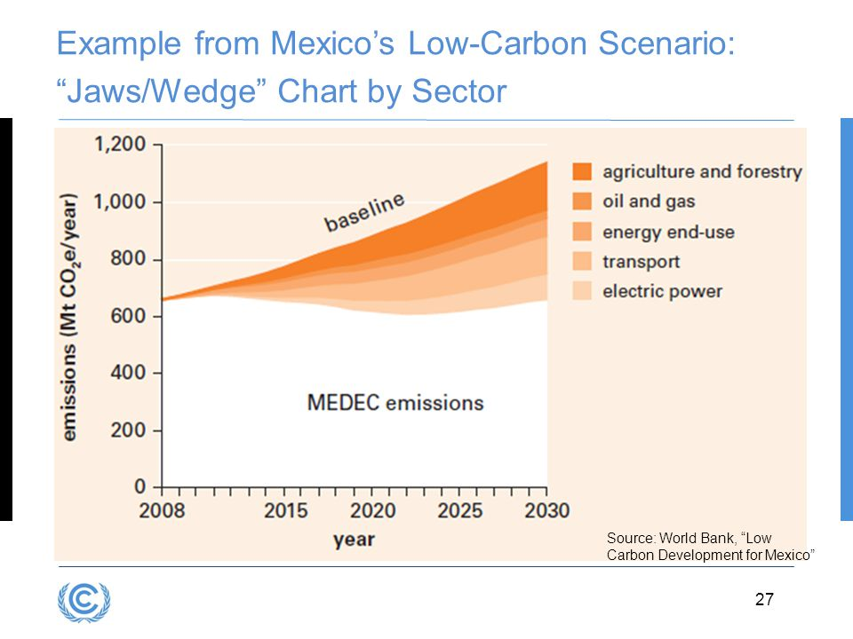 Example from Mexico's Low-Carbon Scenario: Jaws/Wedge Chart by Sector