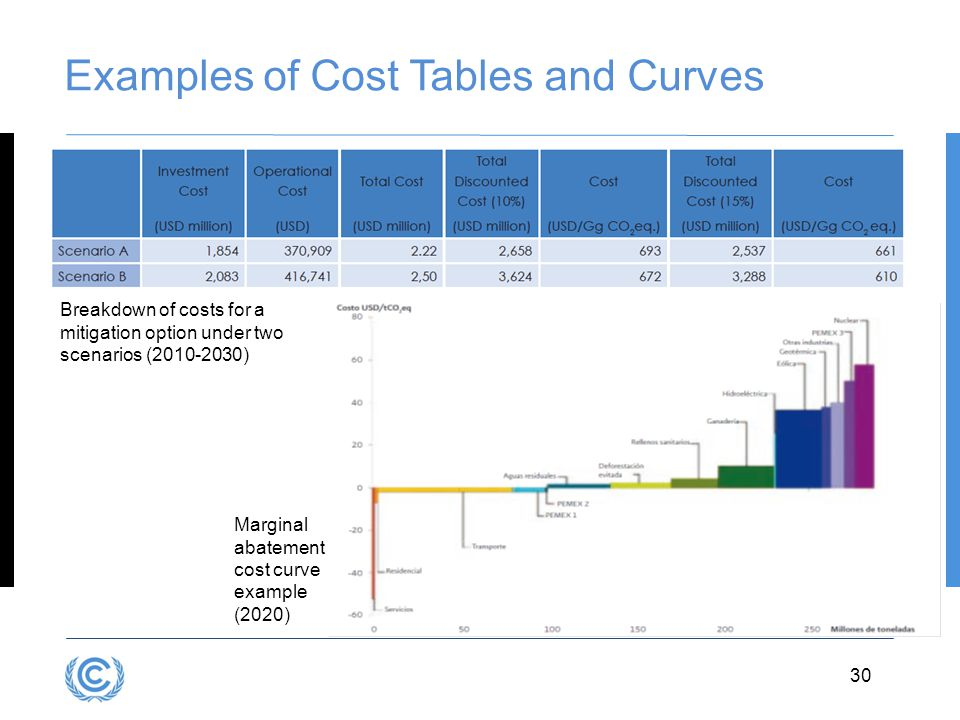 Examples of Cost Tables and Curves