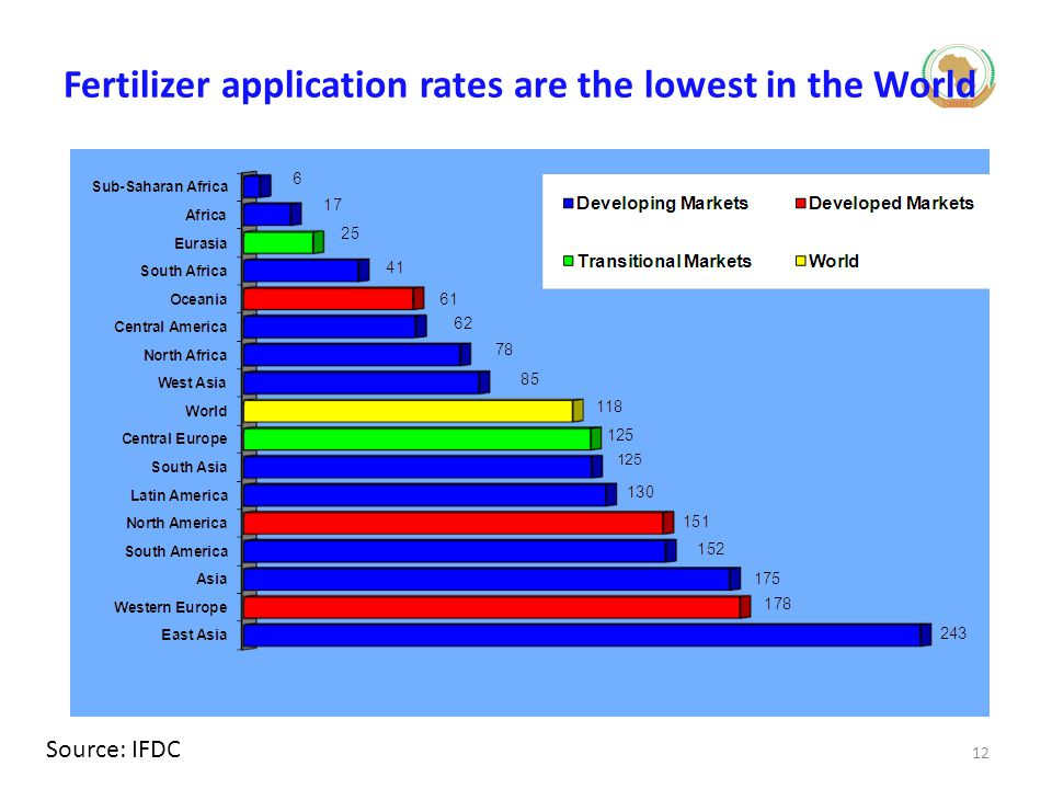 Fertilizer application rates are the lowest in the World