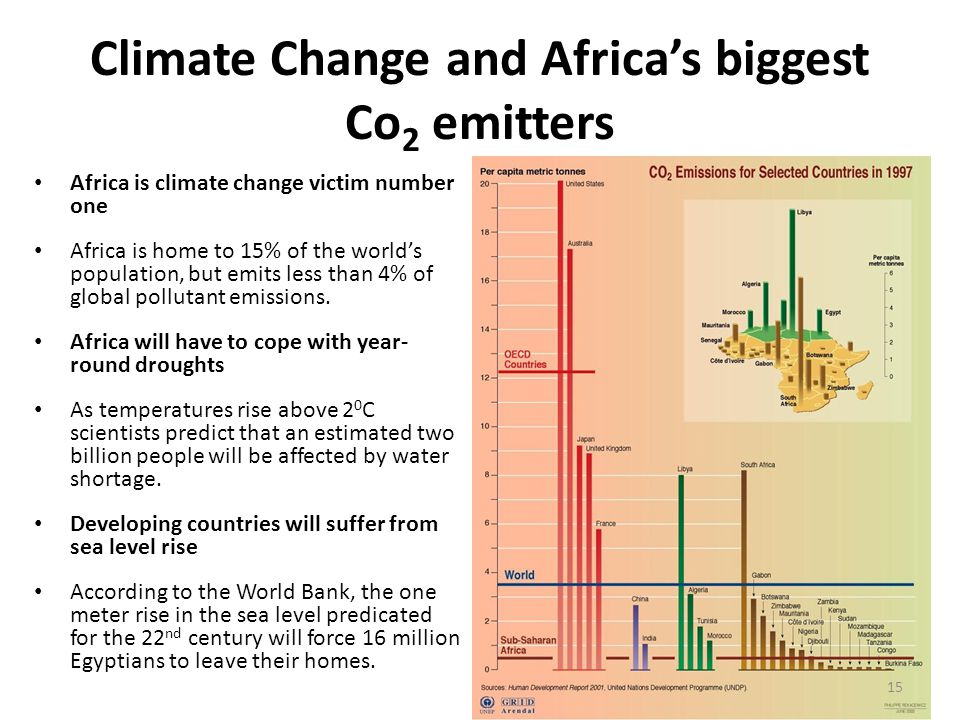 Climate Change and Africa's biggest Co2 emitters