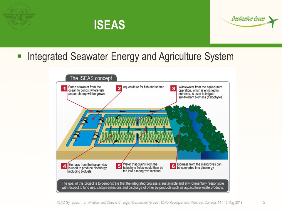 ISEAS Integrated Seawater Energy and Agriculture System