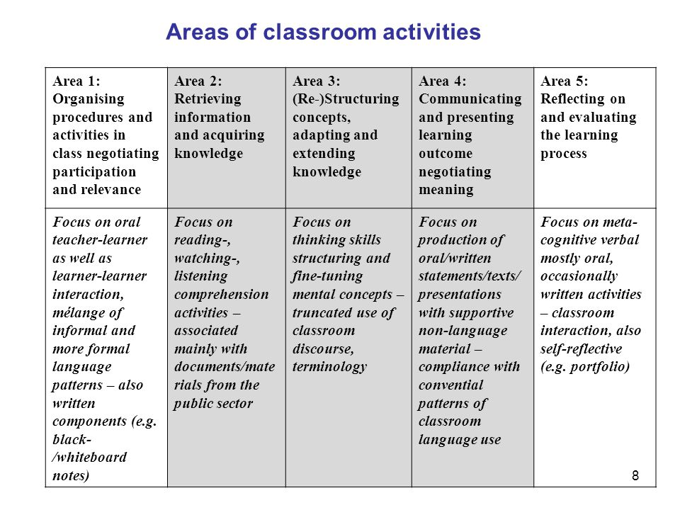Areas of classroom activities