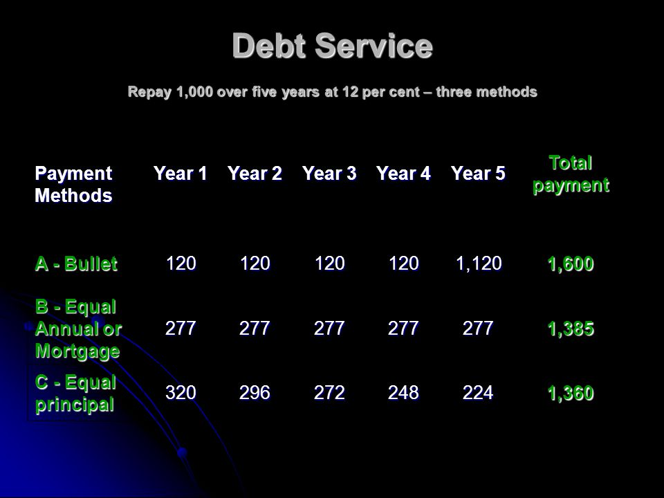 Debt Service Repay 1,000 over five years at 12 per cent – three methods