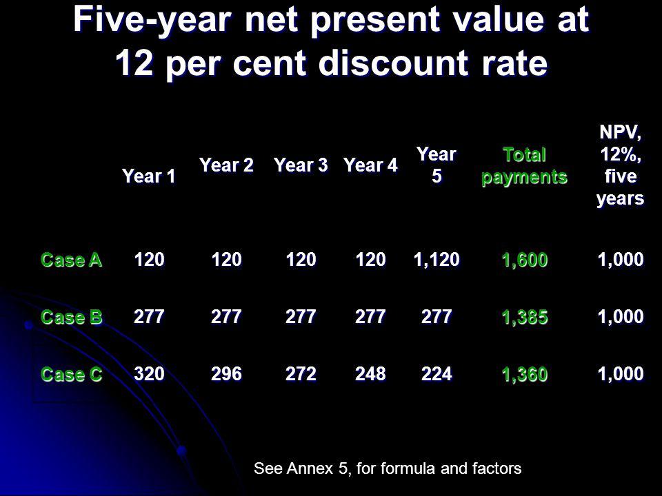Five-year net present value at 12 per cent discount rate