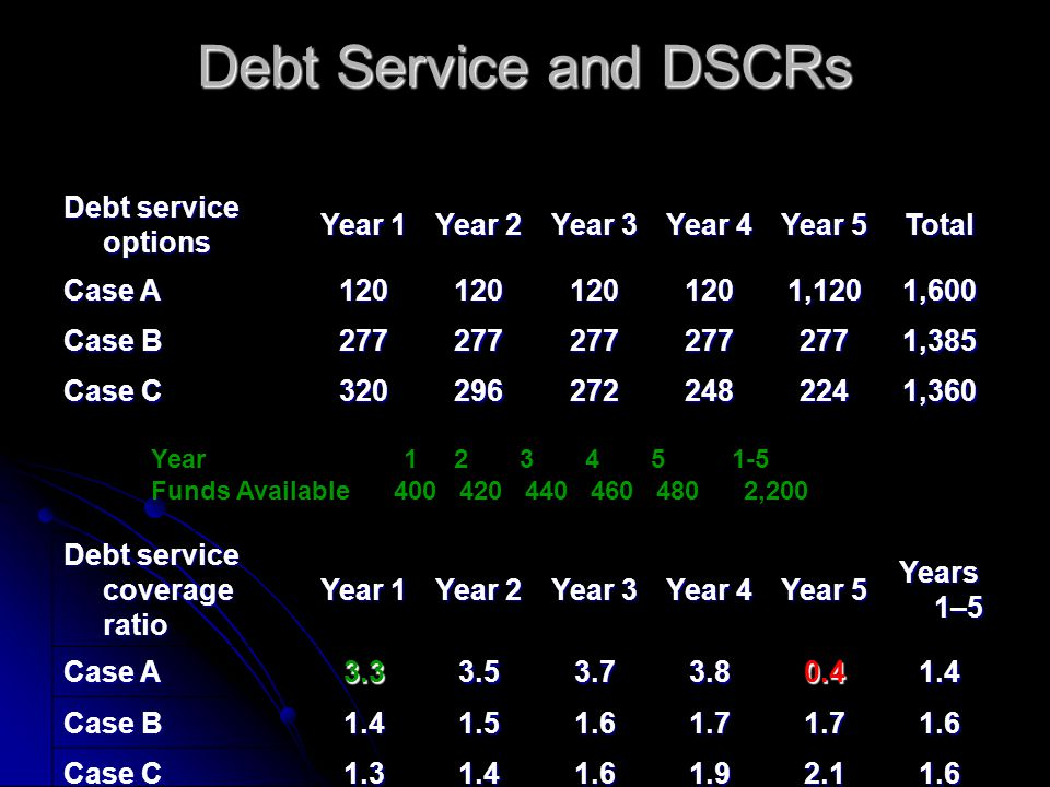 Debt Service and DSCRs Debt service options Year 1 Year 2 Year 3