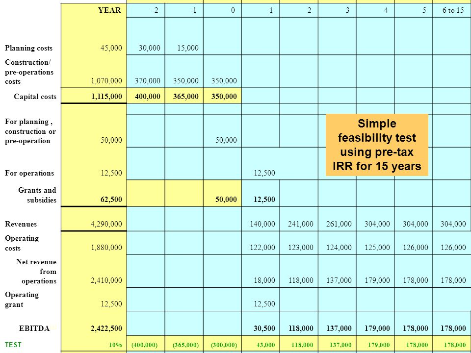 Simple feasibility test using pre-tax IRR for 15 years