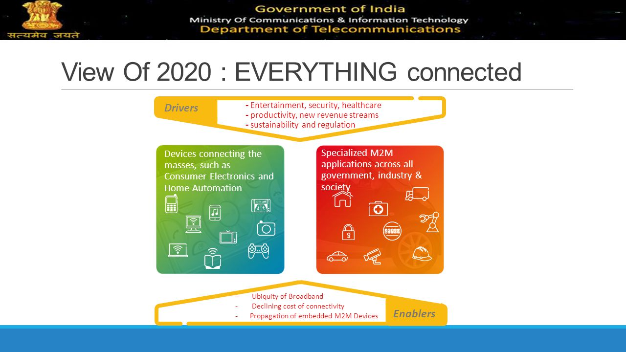View Of 2020 : EVERYTHING connected